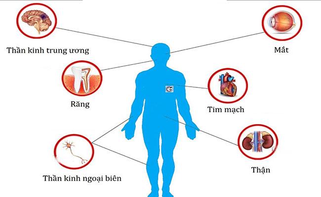 Tiểu đường gây ra nhiều biến chứng nguy hiểm